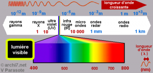 spectre lumiere
